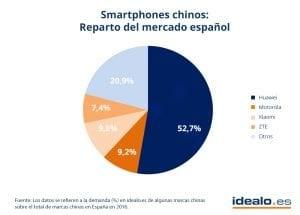smartphones-chinos_grafik_v2